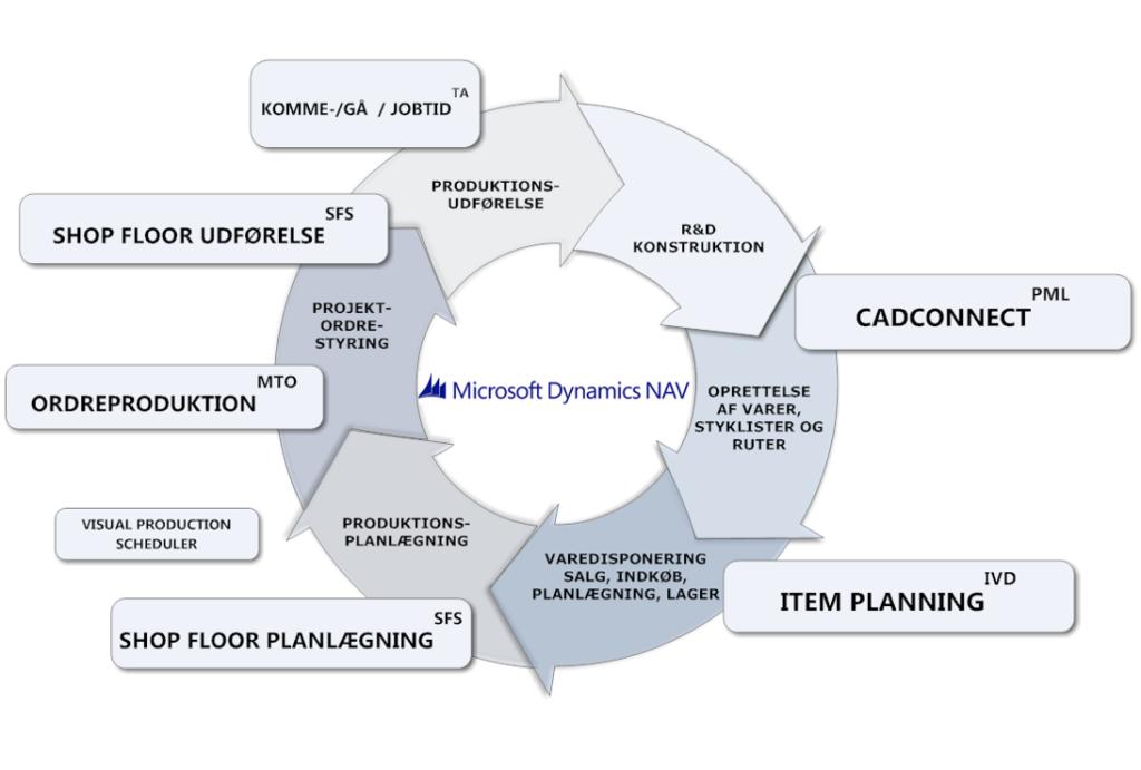 Datacomfort_NAVEKSA_proces
